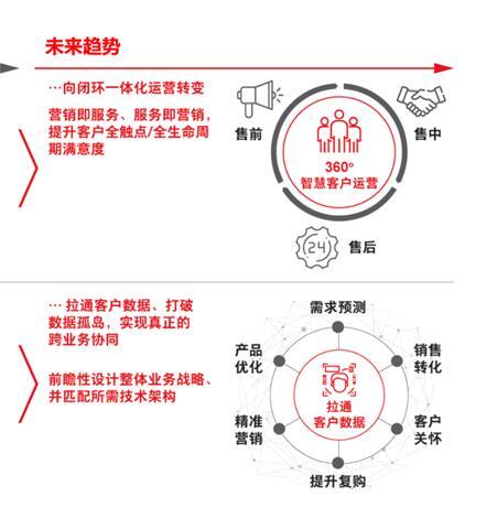 腾讯企点联合贝恩发布《360°智慧客户运营白皮书》,推出联合解决方案