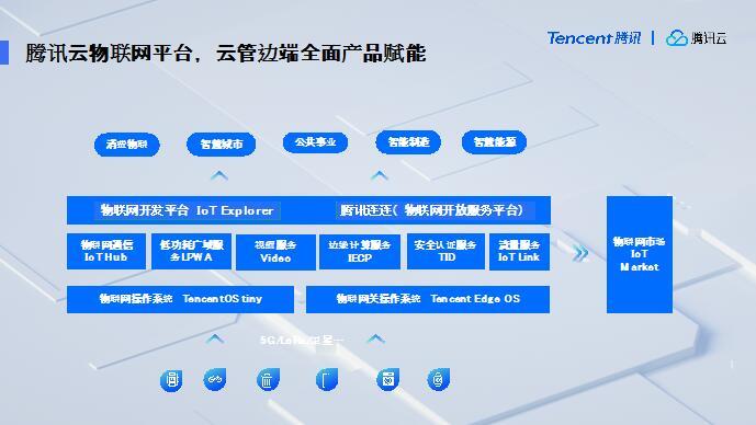 """腾讯5G:布局""""云边网端"""",联合生态共筑""""万物智联"""""""