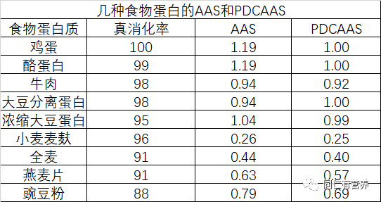 """△几种食物蛋白的氨基酸评分(ASS)和经消化率修正的氨基酸评分(PCDAAS) 图片来源:微信公众号""""同仁有营养""""。"""
