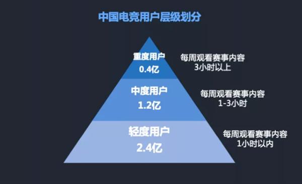 腾讯发布电竞报告:中国最爱MOBA类 二线城市是主力军