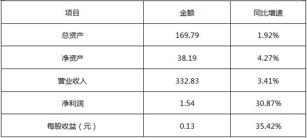 宝胜股份2019年财务数据一览