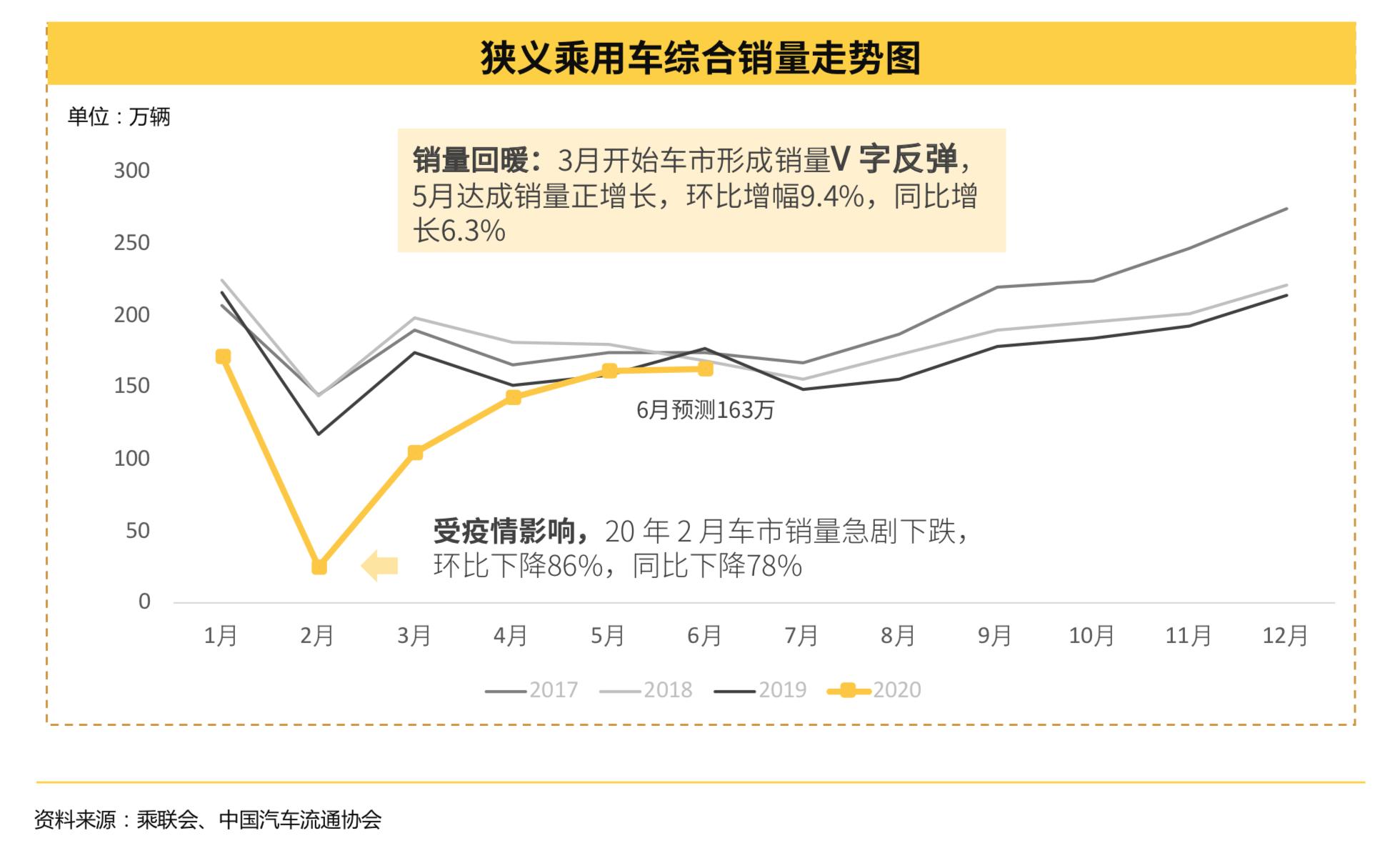 懂車帝發布2020上半年汽車市場報告:用戶購車意愿高于去年同期三倍